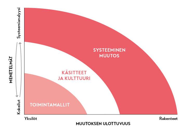 Sofin kehitystyö tapahtuu niin toimintamallien, käsittelíden ja kulltuurin kuin systeemisen muutoksen tasoilla.