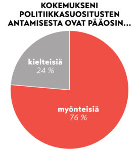 graafi: 76 %:lla on pääosin myönteinen kokemus politiikkasuositusten antamisesta ja 24%:lla kielteinen