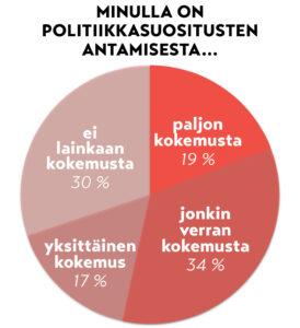 graafi: 19 % paljon kokemusta politiikkasuositusten antamisesta, 34 % jonkin verran, 17 yksittäinen kokemus, 30 % ei lainkaan kokemusta